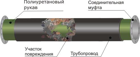 Схема санации трубопровода с применением полиуретановых плоскосворачиваемых рукавов